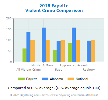 Fayette Violent Crime vs. State and National Comparison