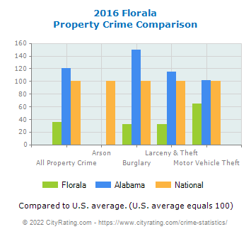 Florala Property Crime vs. State and National Comparison
