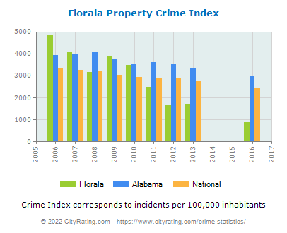 Florala Property Crime vs. State and National Per Capita