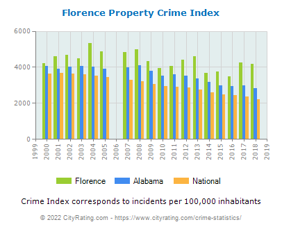 Florence Property Crime vs. State and National Per Capita
