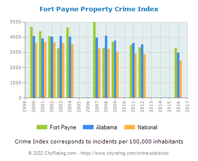 Fort Payne Property Crime vs. State and National Per Capita