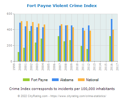 Fort Payne Violent Crime vs. State and National Per Capita