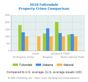 Fultondale Property Crime vs. State and National Comparison