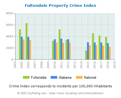 Fultondale Property Crime vs. State and National Per Capita