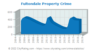 Fultondale Property Crime