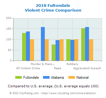 Fultondale Violent Crime vs. State and National Comparison