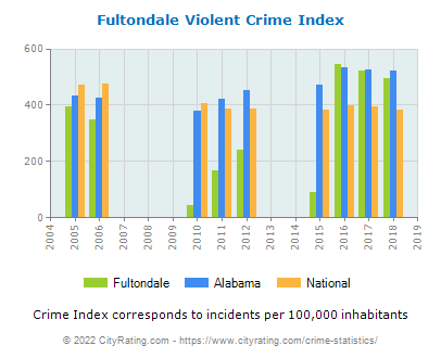 Fultondale Violent Crime vs. State and National Per Capita