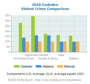 Gadsden Violent Crime vs. State and National Comparison
