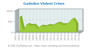 Gadsden Violent Crime