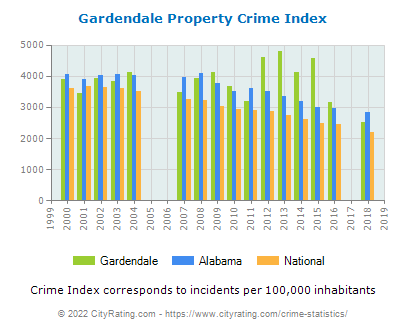 Gardendale Property Crime vs. State and National Per Capita