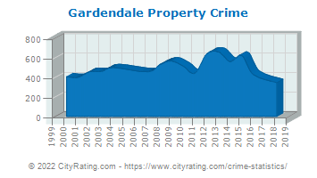 Gardendale Property Crime