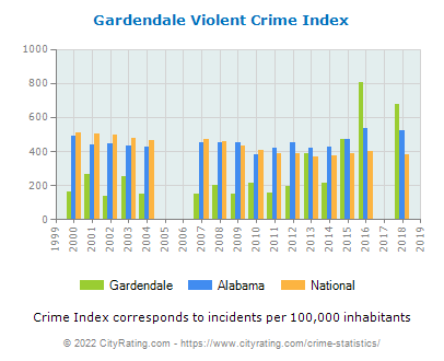 Gardendale Violent Crime vs. State and National Per Capita