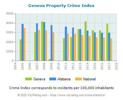 Geneva Property Crime vs. State and National Per Capita