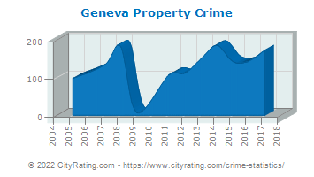 Geneva Property Crime