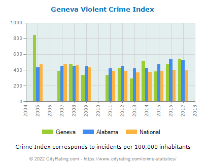 Geneva Violent Crime vs. State and National Per Capita