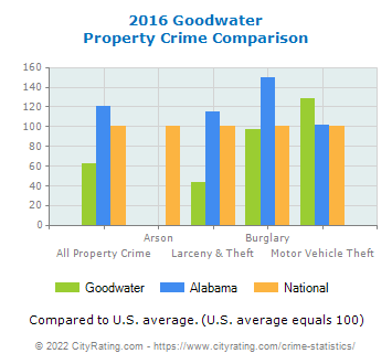 Goodwater Property Crime vs. State and National Comparison