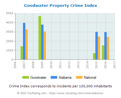 Goodwater Property Crime vs. State and National Per Capita