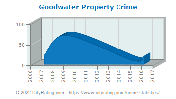 Goodwater Property Crime