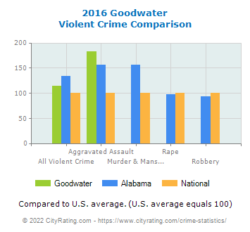 Goodwater Violent Crime vs. State and National Comparison