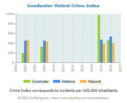 Goodwater Violent Crime vs. State and National Per Capita