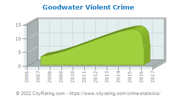 Goodwater Violent Crime