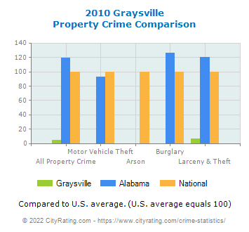 Graysville Property Crime vs. State and National Comparison