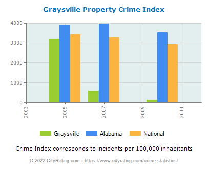 Graysville Property Crime vs. State and National Per Capita