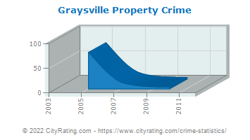 Graysville Property Crime