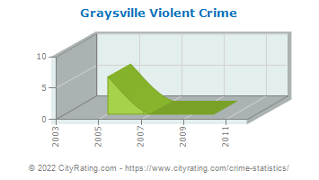 Graysville Violent Crime