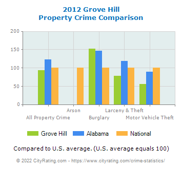 Grove Hill Property Crime vs. State and National Comparison