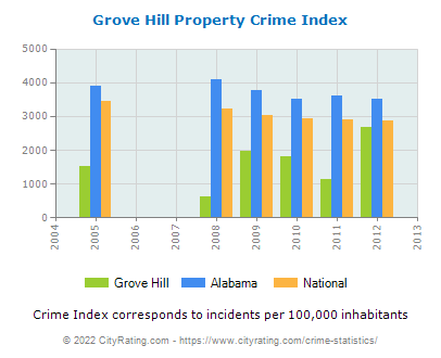 Grove Hill Property Crime vs. State and National Per Capita
