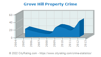 Grove Hill Property Crime