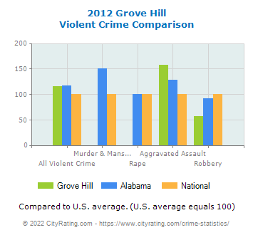 Grove Hill Violent Crime vs. State and National Comparison