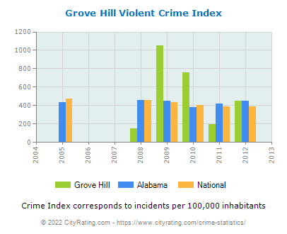 Grove Hill Violent Crime vs. State and National Per Capita