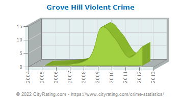 Grove Hill Violent Crime