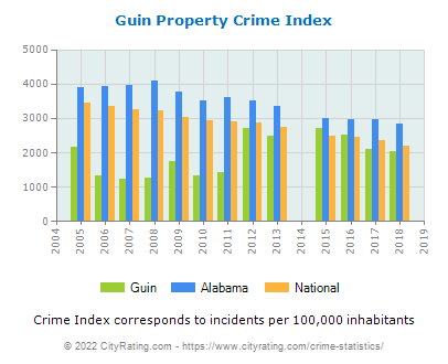 Guin Property Crime vs. State and National Per Capita