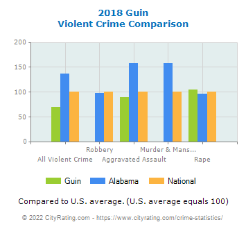 Guin Violent Crime vs. State and National Comparison