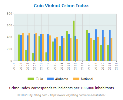 Guin Violent Crime vs. State and National Per Capita