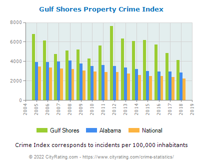 Gulf Shores Property Crime vs. State and National Per Capita