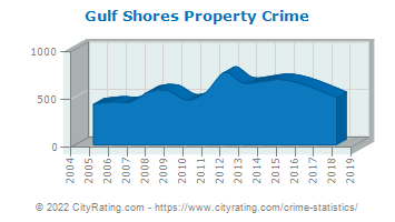 Gulf Shores Property Crime