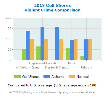 Gulf Shores Violent Crime vs. State and National Comparison