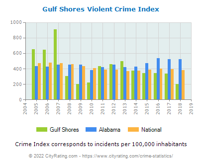 Gulf Shores Violent Crime vs. State and National Per Capita