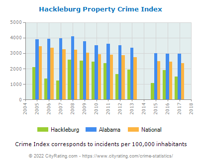 Hackleburg Property Crime vs. State and National Per Capita