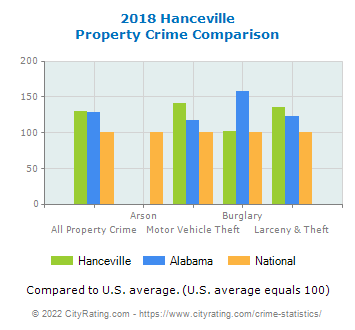 Hanceville Property Crime vs. State and National Comparison