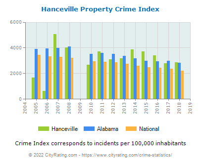 Hanceville Property Crime vs. State and National Per Capita