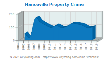 Hanceville Property Crime