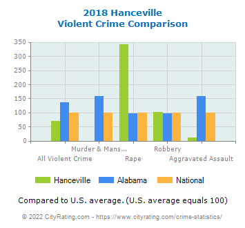 Hanceville Violent Crime vs. State and National Comparison