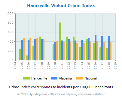 Hanceville Violent Crime vs. State and National Per Capita