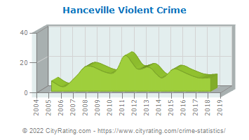 Hanceville Violent Crime
