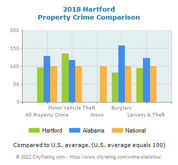 Hartford Property Crime vs. State and National Comparison